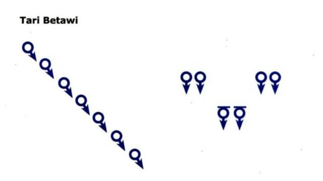 Fungsi Pola Lantai dalam Tarian Tradisional (1019700)