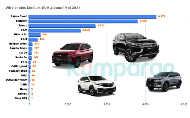 Perang Medium SUV Mei 2021, Pajero Sport Asapi Fortuner, Almaz Kuda Hitam! (565668)