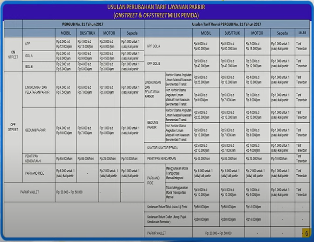 PDIP Minta Pemprov DKI Pikir Ulang Naikkan Tarif Parkir (3)