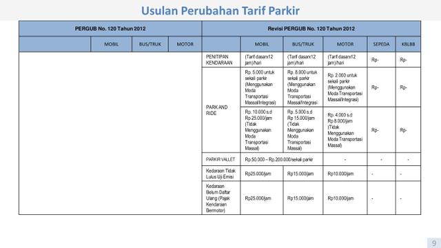 PDIP Minta Pemprov DKI Pikir Ulang Naikkan Tarif Parkir (6)