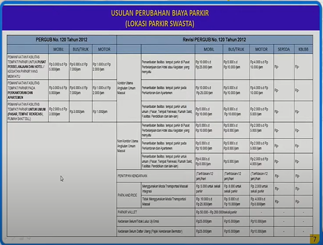 PDIP Minta Pemprov DKI Pikir Ulang Naikkan Tarif Parkir (4)