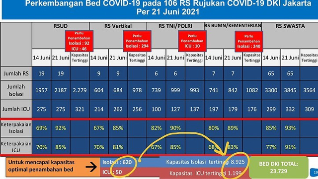 Anies: Testing di DKI 13,5 Kali Lipat Standar WHO, Kami Tak Mau Kurangi (25232)