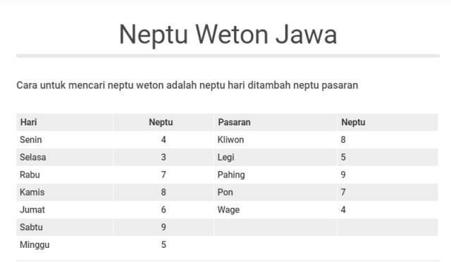 Hitungan Weton untuk Melihat Peruntungan Masa Depan Rumah Tangga (75224)