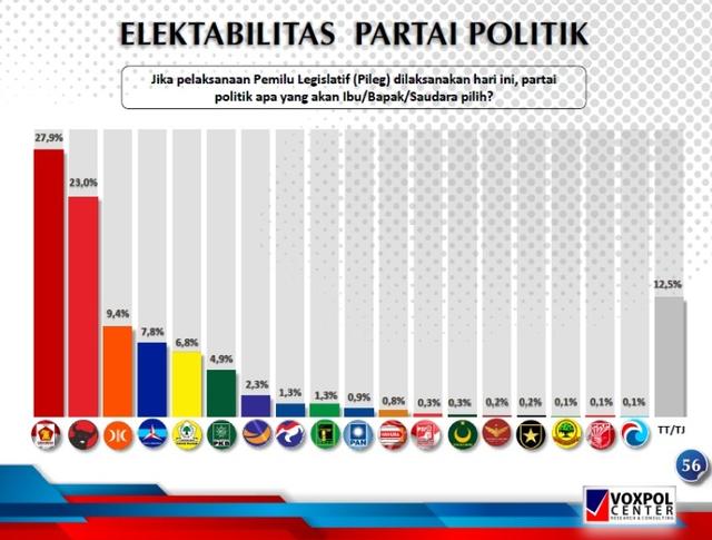 Survei Voxpol: Elektabilitas Gerindra Salip PDIP, PKS di Posisi Ketiga (37937)