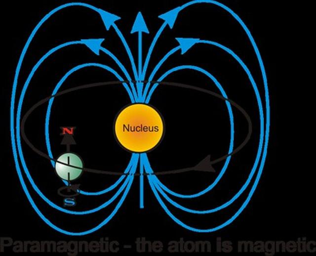 Paramagnetik: Definisi, Karakteristik, dan Cara Kerjanya (256364)