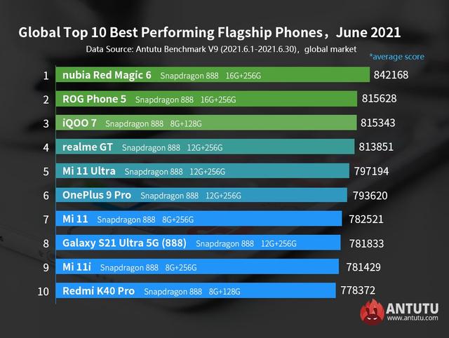 Daftar HP Android Flagship dan Kelas Menengah Tercepat, Siapa Juaranya? (60441)