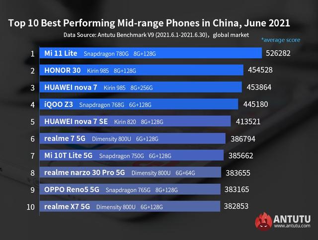 Daftar HP Android Flagship dan Kelas Menengah Tercepat, Siapa Juaranya? (60442)