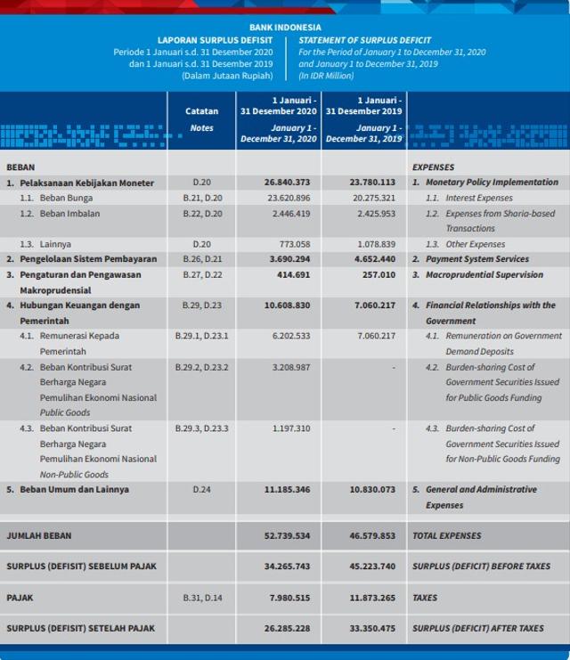 Burden Sharing, Bank Indonesia Masih Catat Surplus Rp 26 Triliun (575647)
