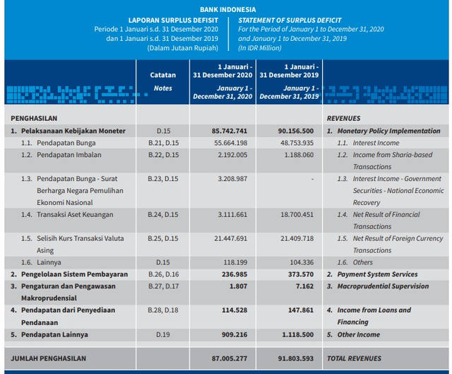 Burden Sharing, Bank Indonesia Masih Catat Surplus Rp 26 Triliun (575648)