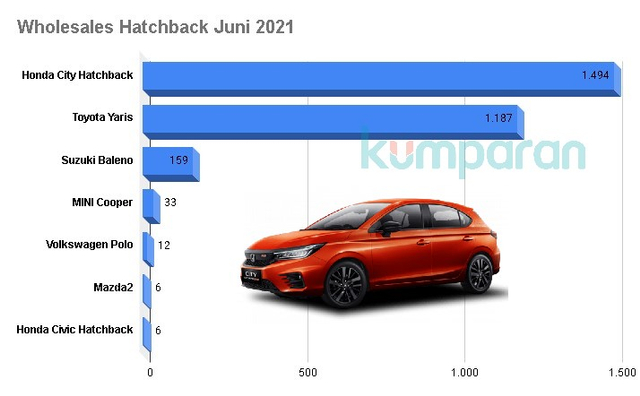 Dapat Diskon PPnBM, Lebih Laris Toyota Yaris atau Honda City Hatchback (693112)