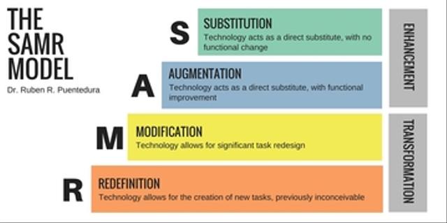 SAMR, Model Pembelajaran Jarak Jauh (13981)