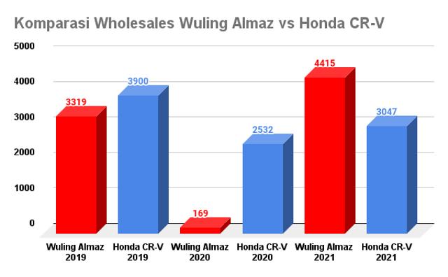 Disuntik Model Baru, Wuling Almaz Sukses Asapi Honda CR-V Pada Semester 1 2021 (40645)