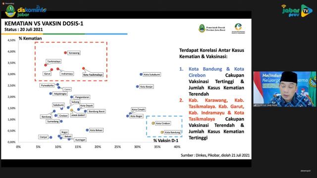 RK: Ada Daerah di Jabar dengan Vaksinasi Corona Rendah, Tingkat Kematian Tinggi (12935)