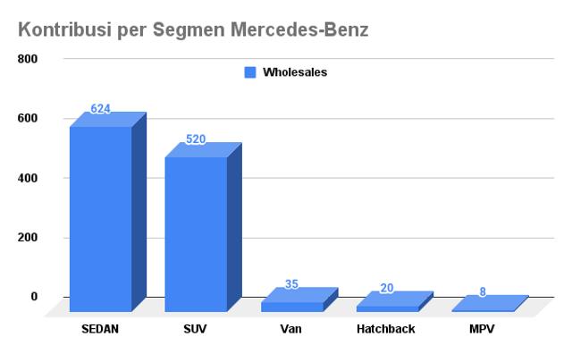 Mercedes-Benz Asapi BMW di Indonesia, Jual 48 Mobil Lebih Banyak (77046)