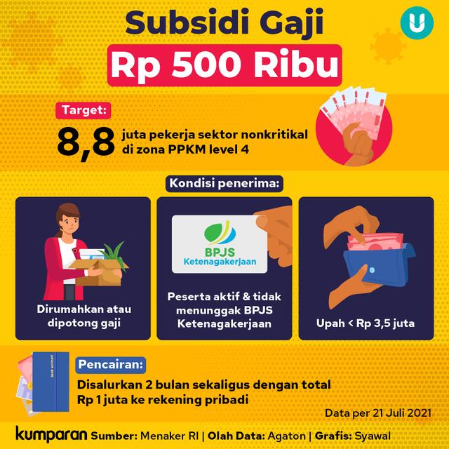 Rumitnya Syarat untuk Pekerja, Jika Mau Dapat Subsidi Gaji Rp 500 Ribu (31300)