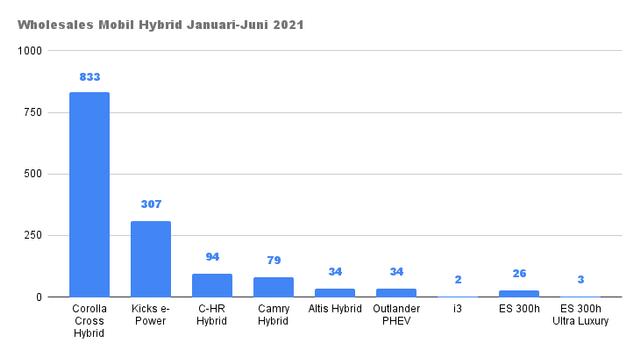 Penjualan Mobil Listrik dan Hybrid Justru Melesat 876 Persen di Semester 1 2021 (3536)