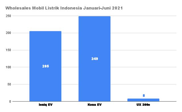 Penjualan Mobil Listrik dan Hybrid Justru Melesat 876 Persen di Semester 1 2021 (3535)
