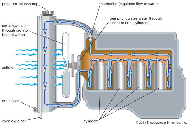 Thermostat pada Mobil, Berikut Fungsi dan Jenisnya (583559)