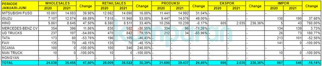 Rapor Industri Otomotif Nasional: Penjualan Naik 50 Persen, Ekspor 39 Persen (383882)