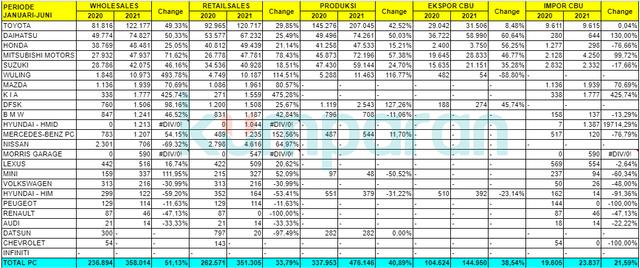 Rapor Industri Otomotif Nasional: Penjualan Naik 50 Persen, Ekspor 39 Persen (383881)