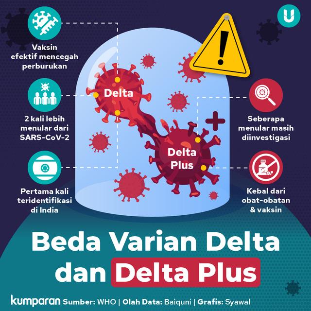 Kemenkes: Persebaran Varian Delta Hampir Merata di Seluruh Indonesia (86072)