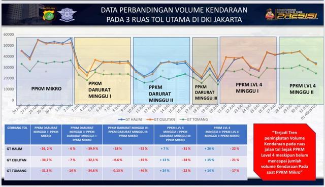 Kawasan Senayan Mulai Padat, Polisi Ingatkan Jakarta Masih PPKM Level 4 (633141)