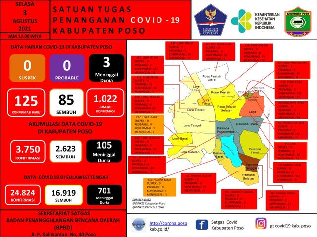 Pemkab Poso Mengeluh: Masyarakat Tak Serius Hadapi COVID-19 (660093)