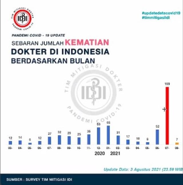 Tim Mitigasi IDI: Kematian Dokter di Jawa Menurun Seiring Turunnya Kasus Harian  (166631)