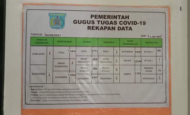 Update COVID-19 Kota Sorong: 423 Pasien Sembuh, 22 Orang Positif Baru (1074844)