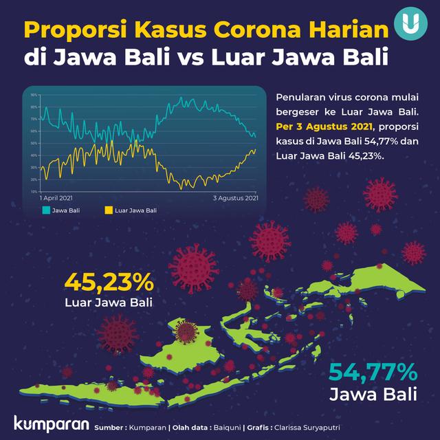 Episentrum Virus Corona Bergeser ke Luar Jawa Bali? Ini Data dan Analisisnya (48936)