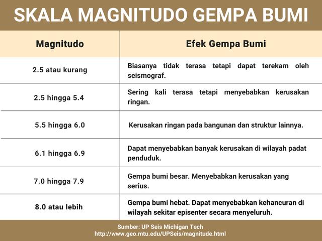 Ancaman Gempa Bumi di Depan Mata, Seberapa Ideal Mitigasi di Indonesia? (89136)