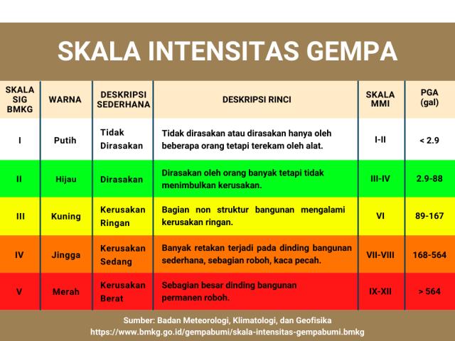 Ancaman Gempa Bumi di Depan Mata, Seberapa Ideal Mitigasi di Indonesia? (89138)