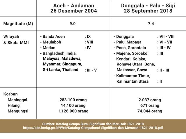 Ancaman Gempa Bumi di Depan Mata, Seberapa Ideal Mitigasi di Indonesia? (89139)