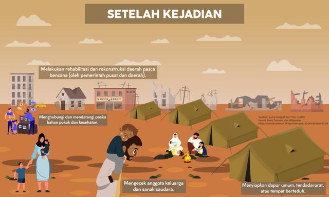 Ancaman Gempa Bumi di Depan Mata, Seberapa Ideal Mitigasi di Indonesia? (89144)