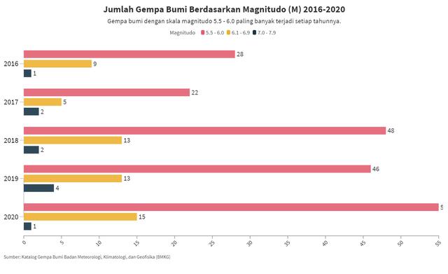 Ancaman Gempa Bumi di Depan Mata, Seberapa Ideal Mitigasi di Indonesia? (89137)