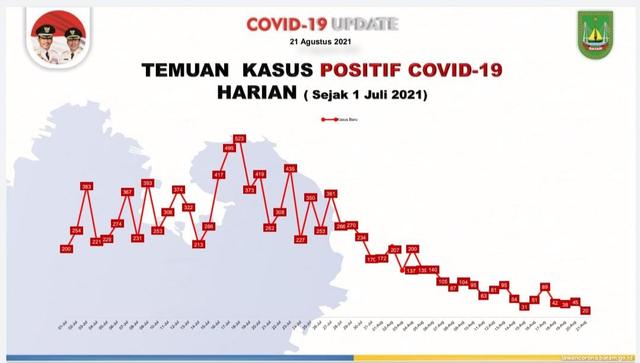 Kasus COVID-19 di Batam Melandai, Bapelkes Tetap Ingatkan Prokes (100627)