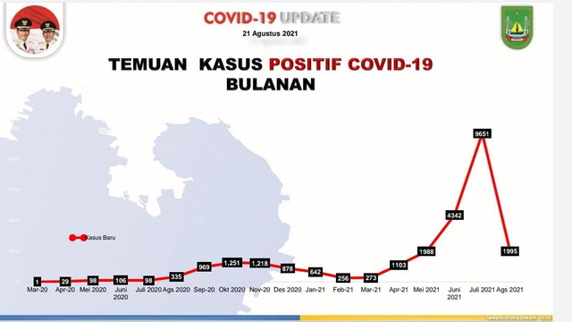 Kasus COVID-19 di Batam Melandai, Bapelkes Tetap Ingatkan Prokes (100628)