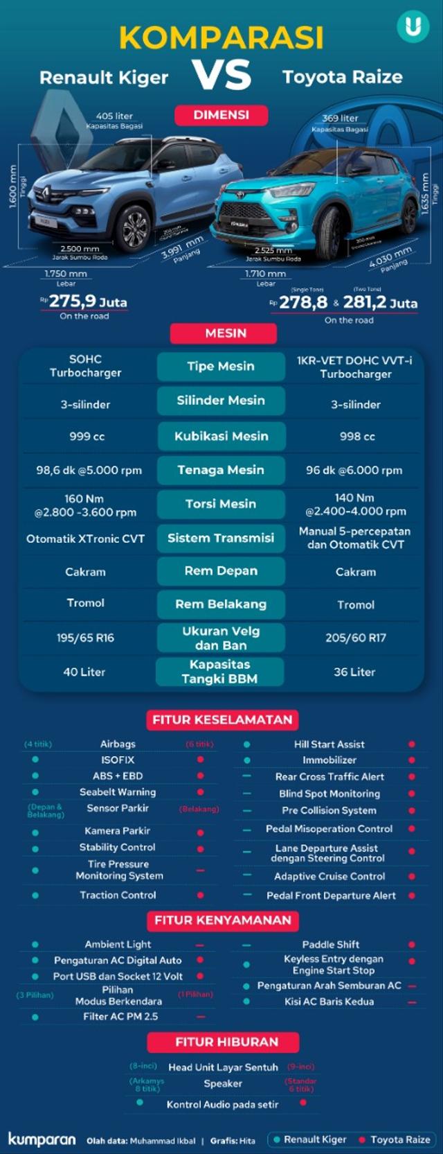 Infografik: Duel Renault Kiger vs Toyota Raize, Mana Lebih Unggul? (234304)