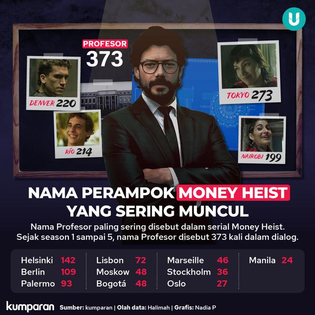 Kami Membedah Money Heist Season 1-5: Profesor Disebut 373 Kali, Tokyo 273 (2148)
