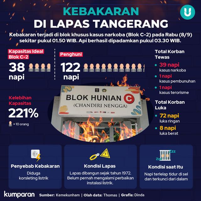Akhir Identifikasi 41 Jenazah Korban Kebakaran Lapas Tangerang (81054)