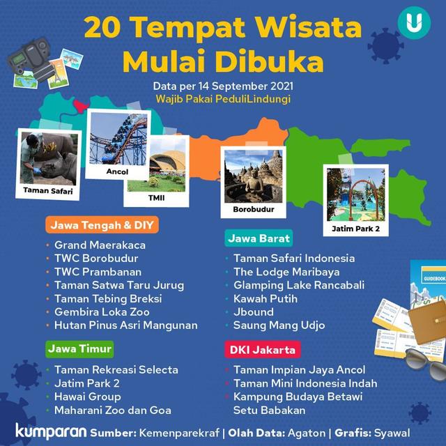 Daftar 20 Tempat Wisata yang Diuji Coba Buka, dari Jakarta hingga Yogyakarta (70938)