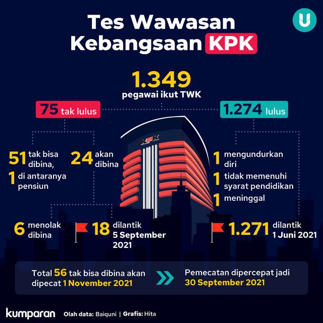 3 Pegawai KPK Akan Ikuti TWK Susulan (101925)