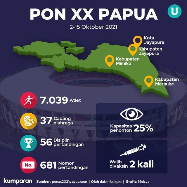 29 Peserta PON XX Papua Positif Corona, Puan Minta Protokol Kesehatan Dievaluasi (2)