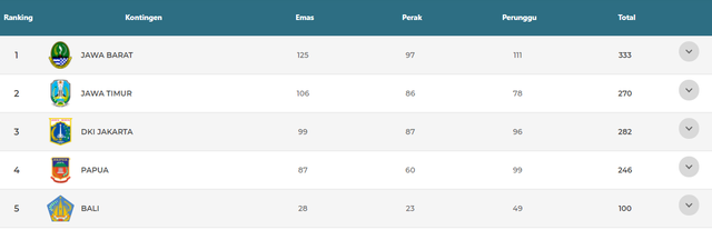 PON XX Papua: NTT Berada di Peringkat 19 dengan Raihan 22 Medali (48771)