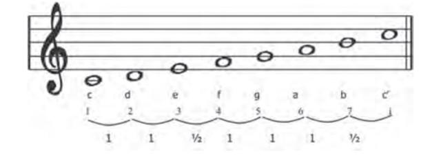 Mengenal Tangga Nada Diatonis Mayor dan Minor dalam Musik (25969)