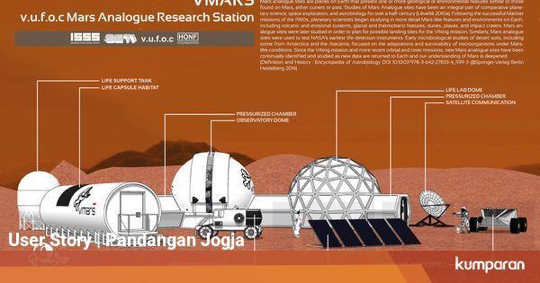 Pertama di Indonesia, Wahana Simulasi Hidup di Mars Akan ...