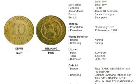 Uang Indonesia dari Masa ke Masa