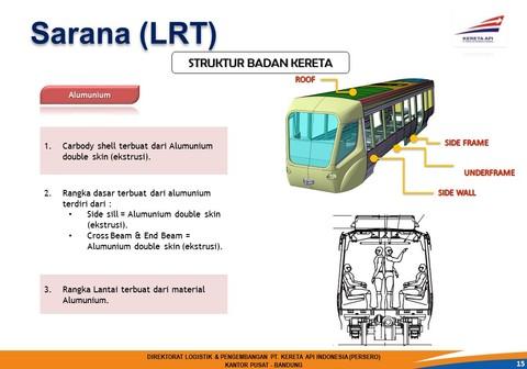 Gambar Kereta LRT
