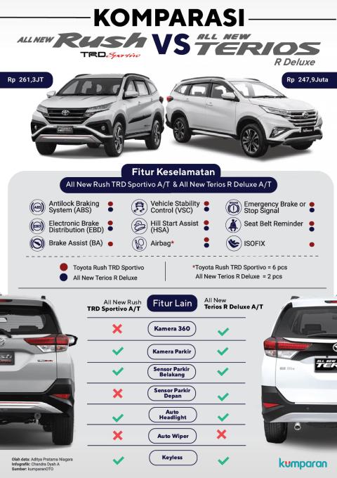All New Toyota Rush vs All New Daihatsu Terios