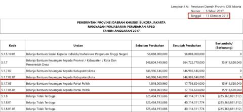 APBD Perubahan DKI Jakarta
